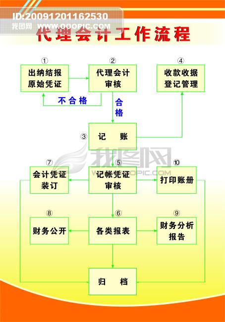 【cdr】工作流程展板