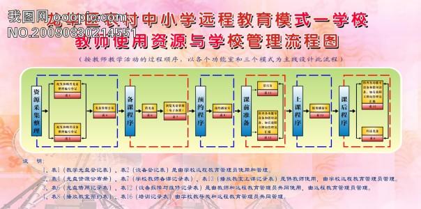 【cdr】流程图_图片编号:wli646020_学校展板设计_ x