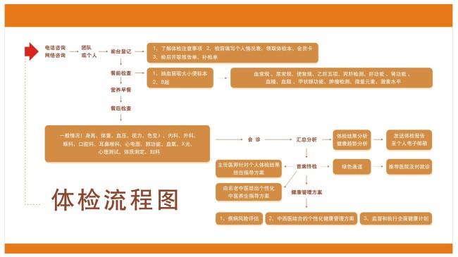 医院广告 医院宣传 医院医疗 医院展板设计 医院海报 说明:体检流程图