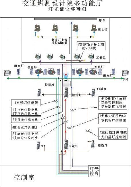 关键词: 大厅设计 灯光部位 线路设计 舞台设计 说明:灯光布位设计图