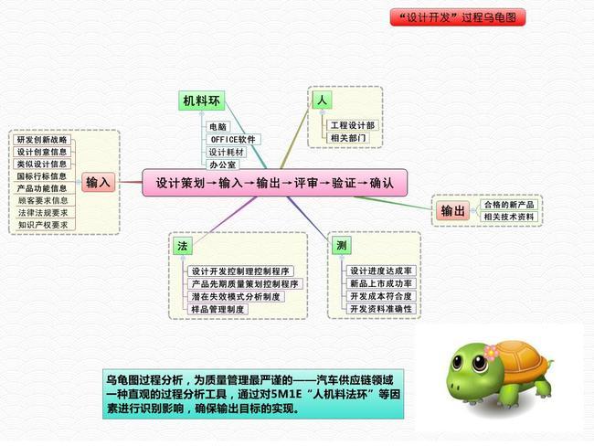 【xmind】设计开发思维导图过程模版
